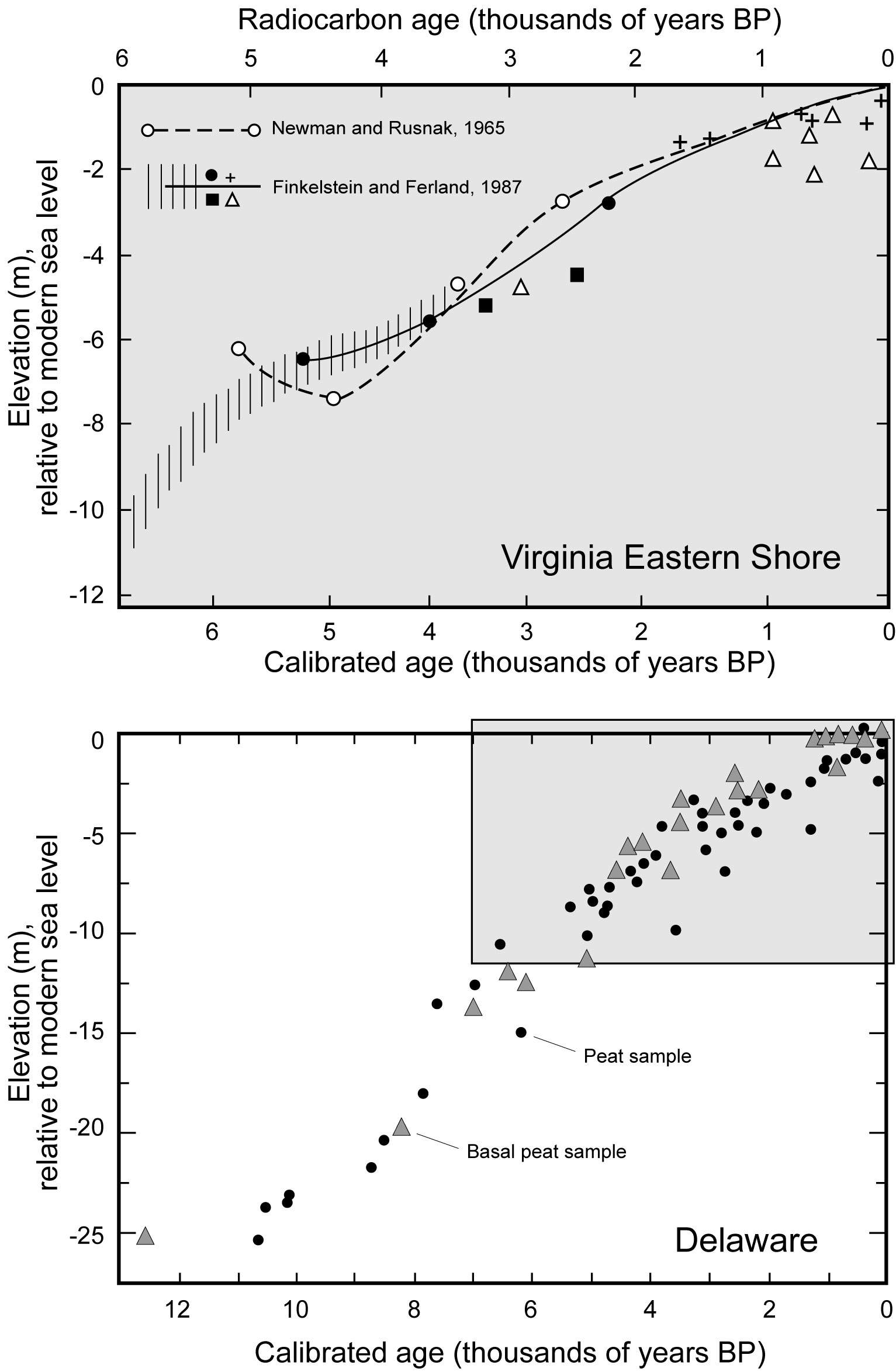 Figures for the Geology of the Virginia Coast